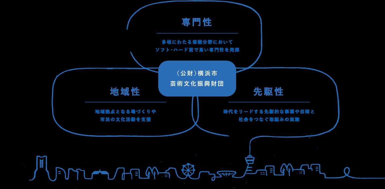 (公財)横浜市芸術文化振興財団/専門性:多岐にわたる芸術分野においてソフト・ハード面で高い専門性を発揮/地域性:地域拠点となる場づくりや市民の文化活動を支援/先駆性:時代をリードする先駆的な事業や芸術と社会をつなぐ取組みの実施